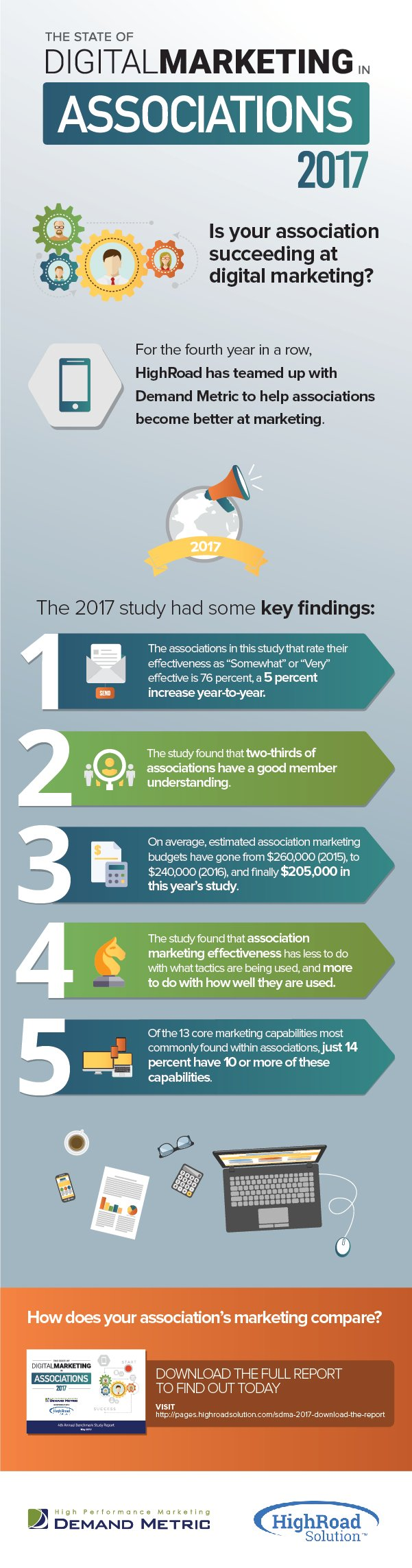 The 2017 State Of Digital Marketing In Associations Report:  5 Key Findings